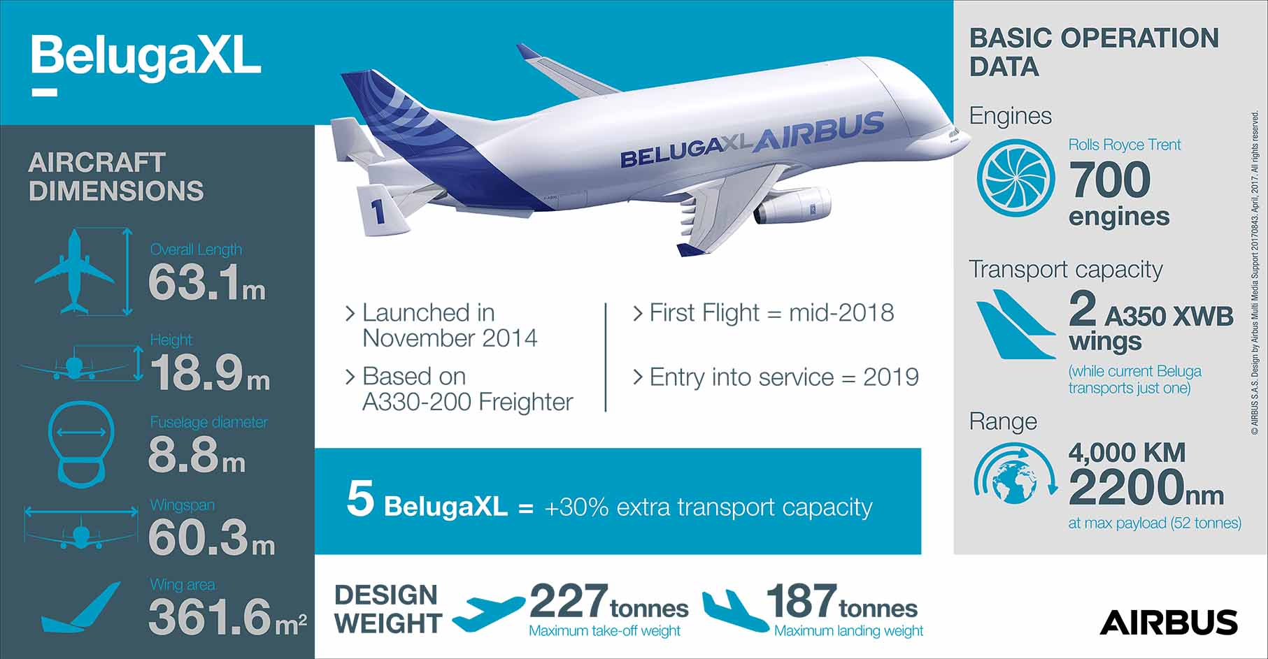 BelugaXL Infographic April 2017