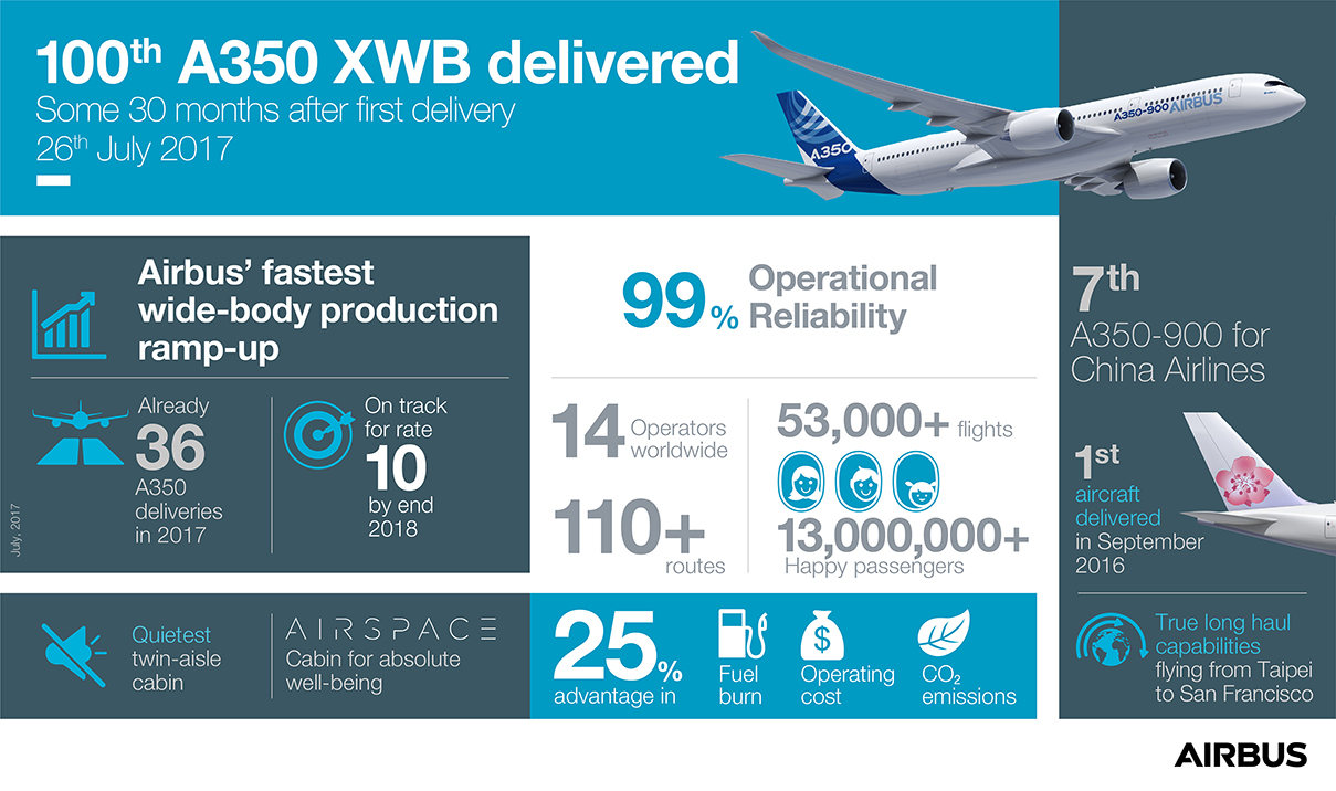 100th-A350-XWB-delivered-to-China-Airlines-infographic-